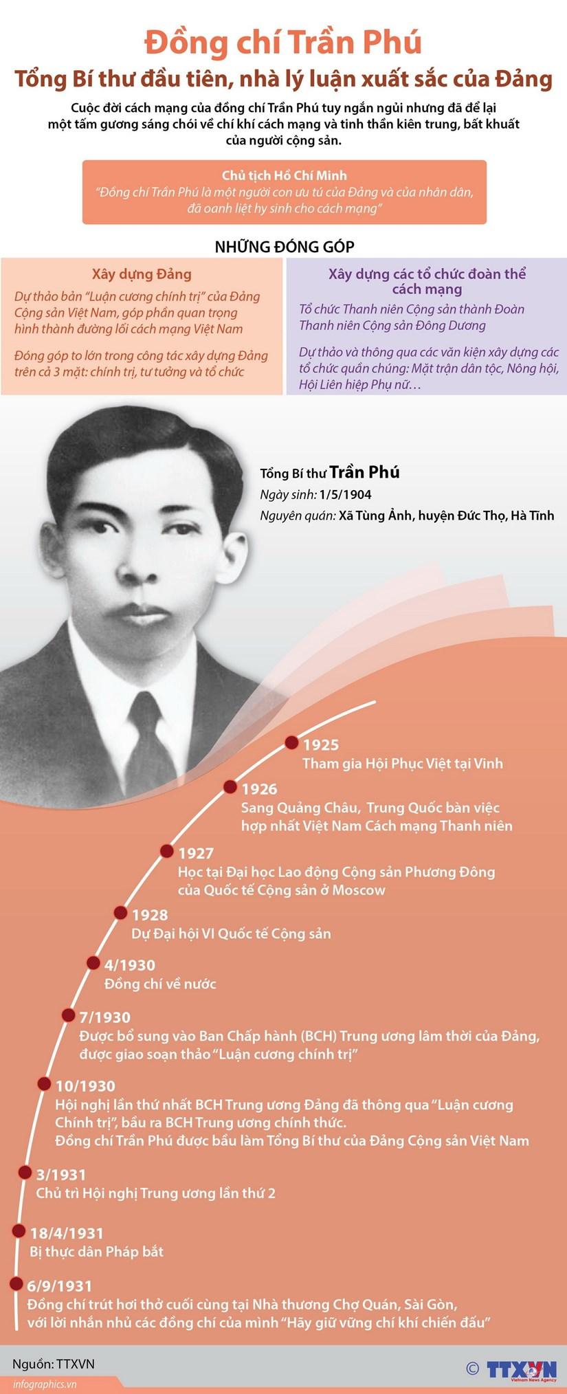 Trần Phú - Tổng Bí thư đầu tiên, nhà lý luận xuất sắc của Đảng