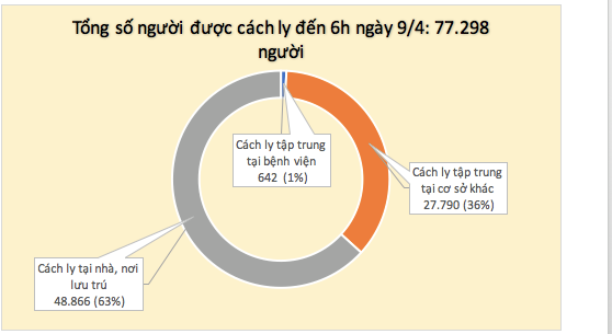 Lần đầu tiên trong 1 tháng qua, tròn 24h không ghi nhận ca mắc mới COVID-19