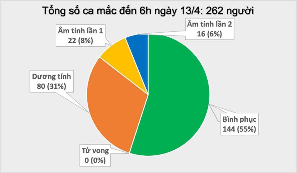 """Thêm 2 người ở """"ổ dịch"""" Hạ Lôi mắc COVID-19, Việt Nam có 262 ca bệnh"""