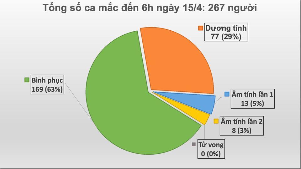 Thêm 1 ca mắc COVID-19 mới ở ổ dịch thôn Hạ Lôi, Việt Nam có tổng 267 ca