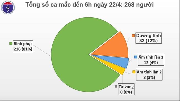 Sáng 22/4, đã 6 ngày liên tục Việt Nam không có ca mắc mới COVID-19, sẽ có 6 ca khỏi bệnh