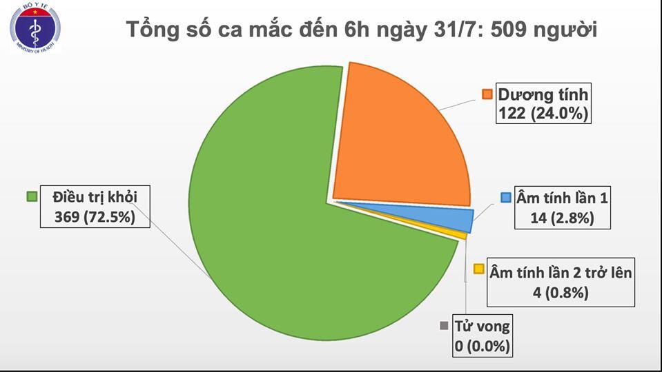Thêm 45 ca mắc COVID-19 tai Đà Nẵng, Việt Nam có 509 ca bệnh