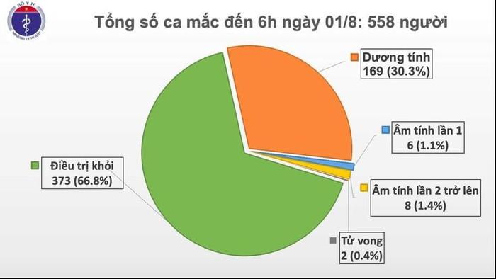 Thêm 12 ca mắc COVID-19 ở Đà Nẵng, Việt Nam có 558 ca bệnh
