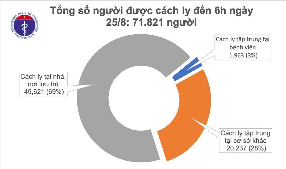 Sáng 25/8, không ghi nhận ca mắc mới COVID-19, có 146 bệnh nhân âm tính từ 1-3 lần