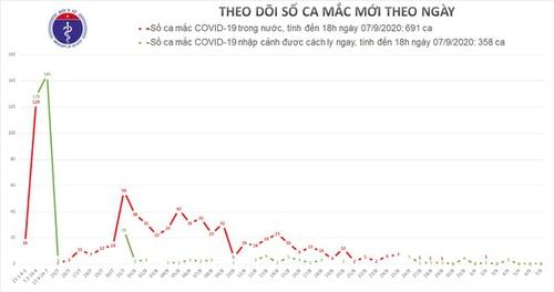 Việt Nam đã khống chế được đợt dịch Covid-19 thứ 2