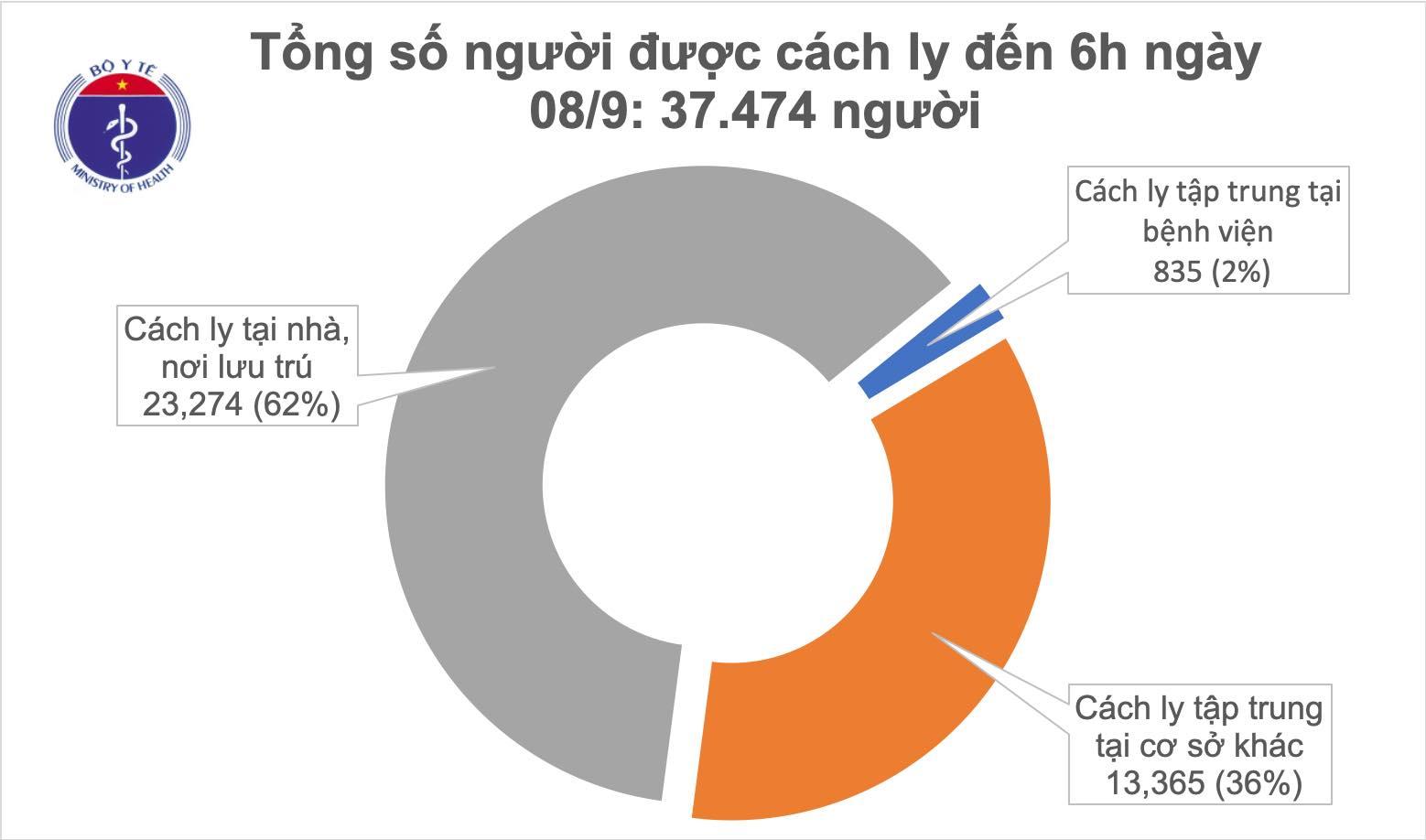 Sáng 8/9, đã 6 ngày không có ca mắc COVID-19 ở cộng đồng, Việt Nam chữa khỏi 854 bệnh nhân