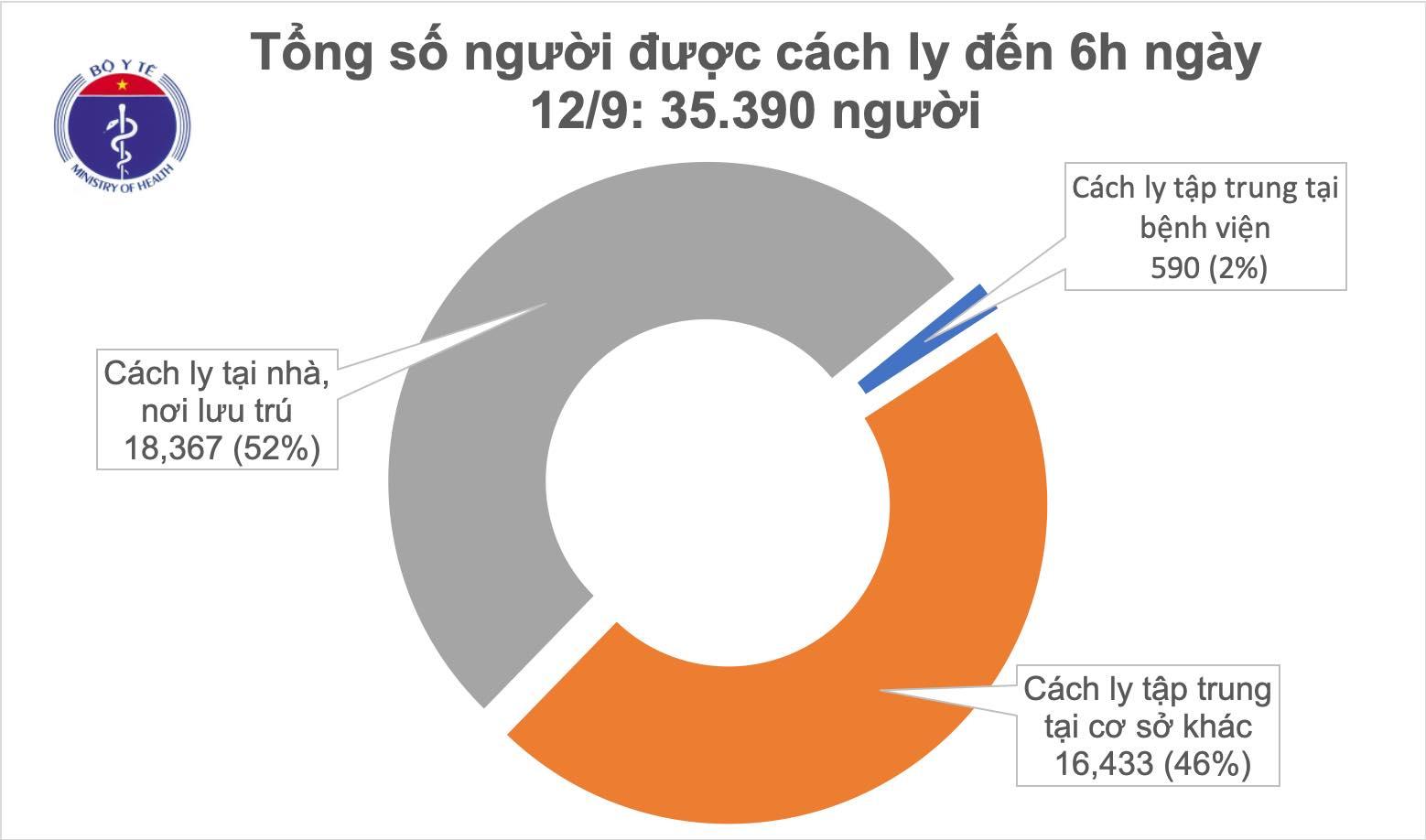 Sáng 12/9, đã 10 ngày không có ca mắc mới COVID-19 ở cộng đồng, Việt Nam chữa khỏi 902 bệnh nhân