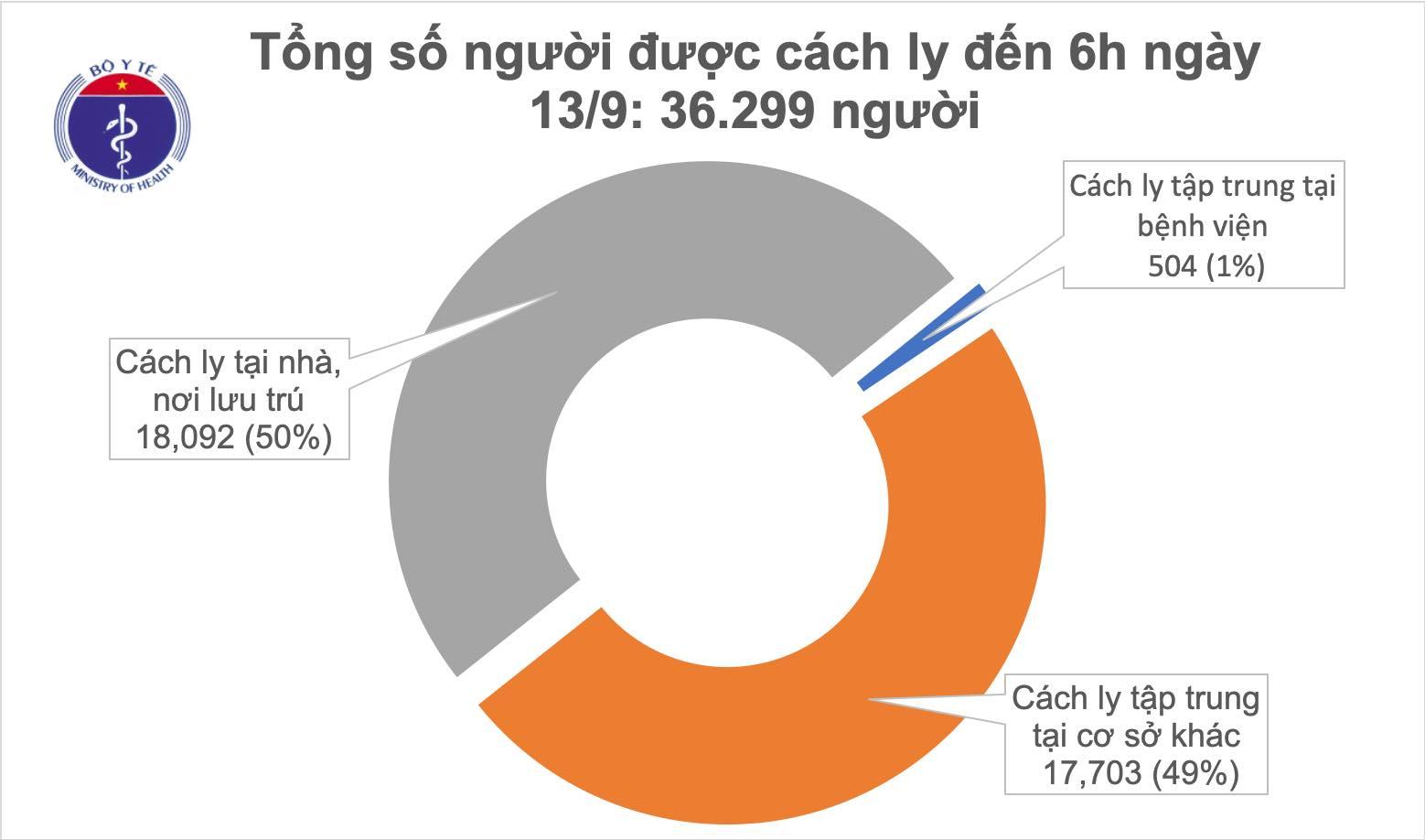 Sáng 13/9, đã 11 ngày không có ca mắc mới COVID-19 ở cộng đồng, 54 bệnh nhân âm tính từ 1-3 lần