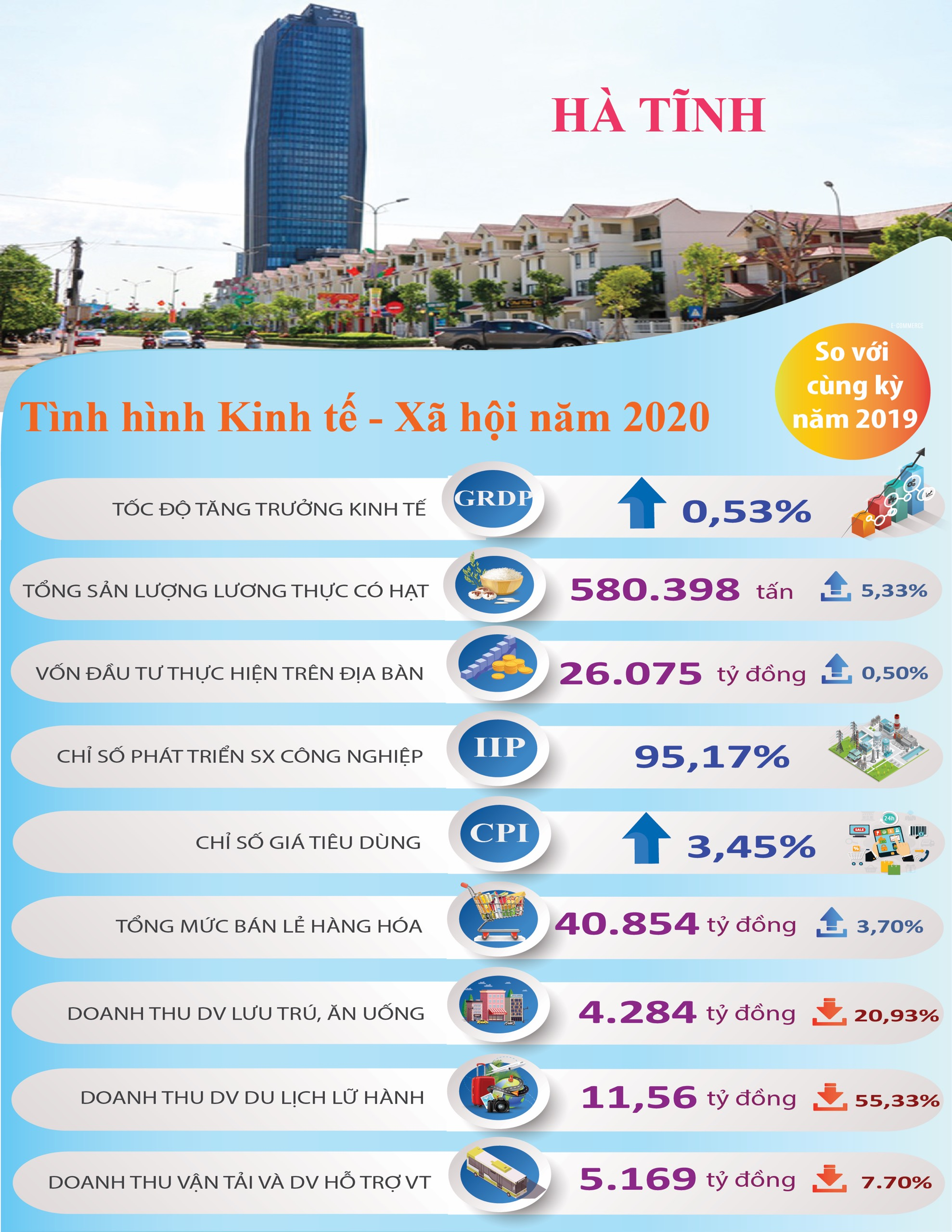 Tình hình kinh tế xã hội tỉnh Hà Tĩnh năm 2020