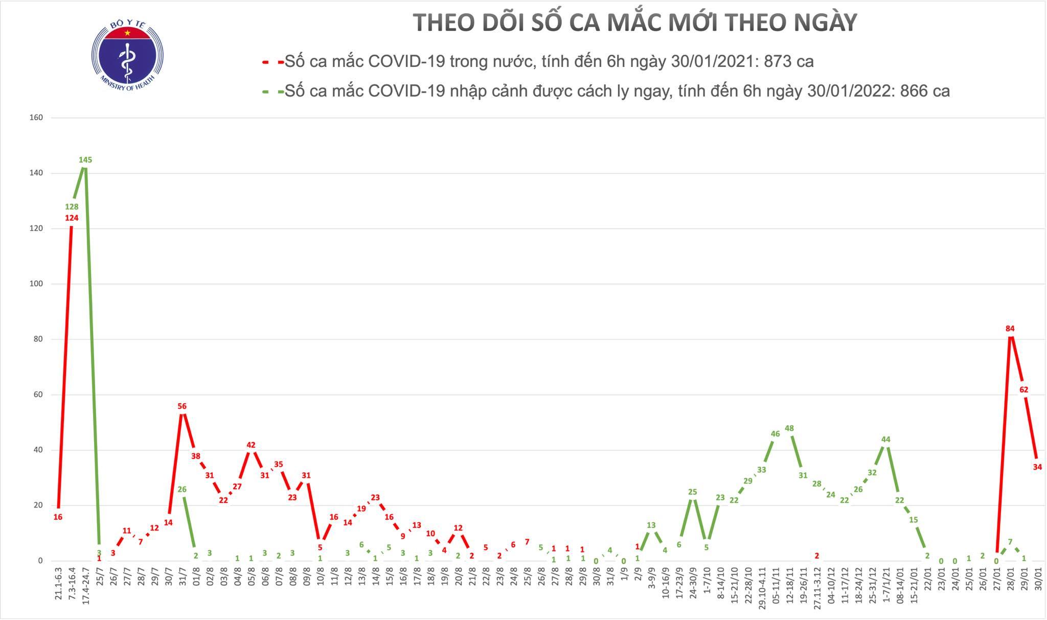 Sáng 30/1, có 34 ca mắc COVID-19 trong cộng đồng ở Hải Dương và Quảng Ninh