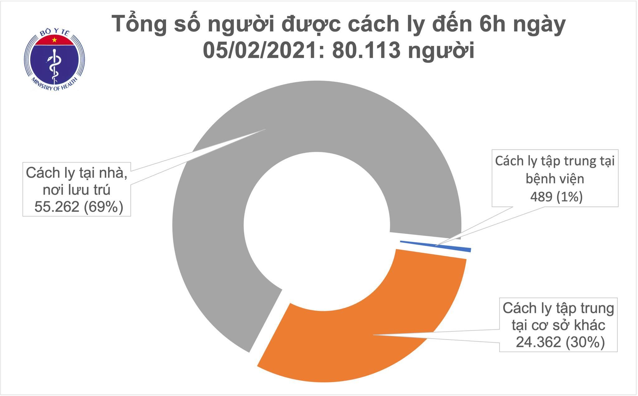 Sáng 5/2, không có ca mắc COVID-19, Việt Nam chữa khỏi 1.465 bệnh nhân
