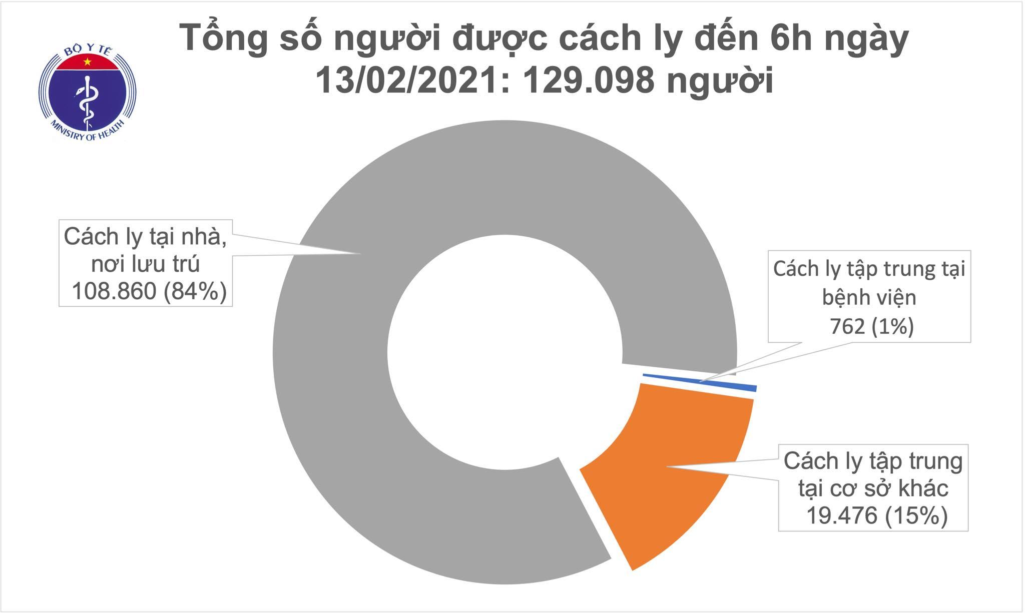 Sáng mùng 2 Tết, không có ca mắc COVID-19, Việt Nam chữa khỏi 1.531 bệnh nhân