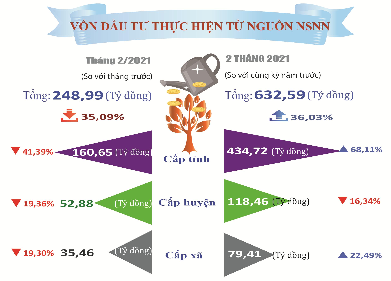 Tình hình KTXH Hà Tĩnh tháng 02 năm 2021