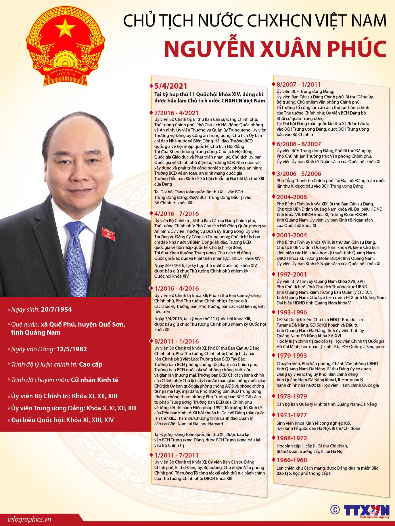 Tóm tắt quá trình công tác của tân Chủ tịch nước CHXHCN Việt Nam Nguyễn Xuân Phúc