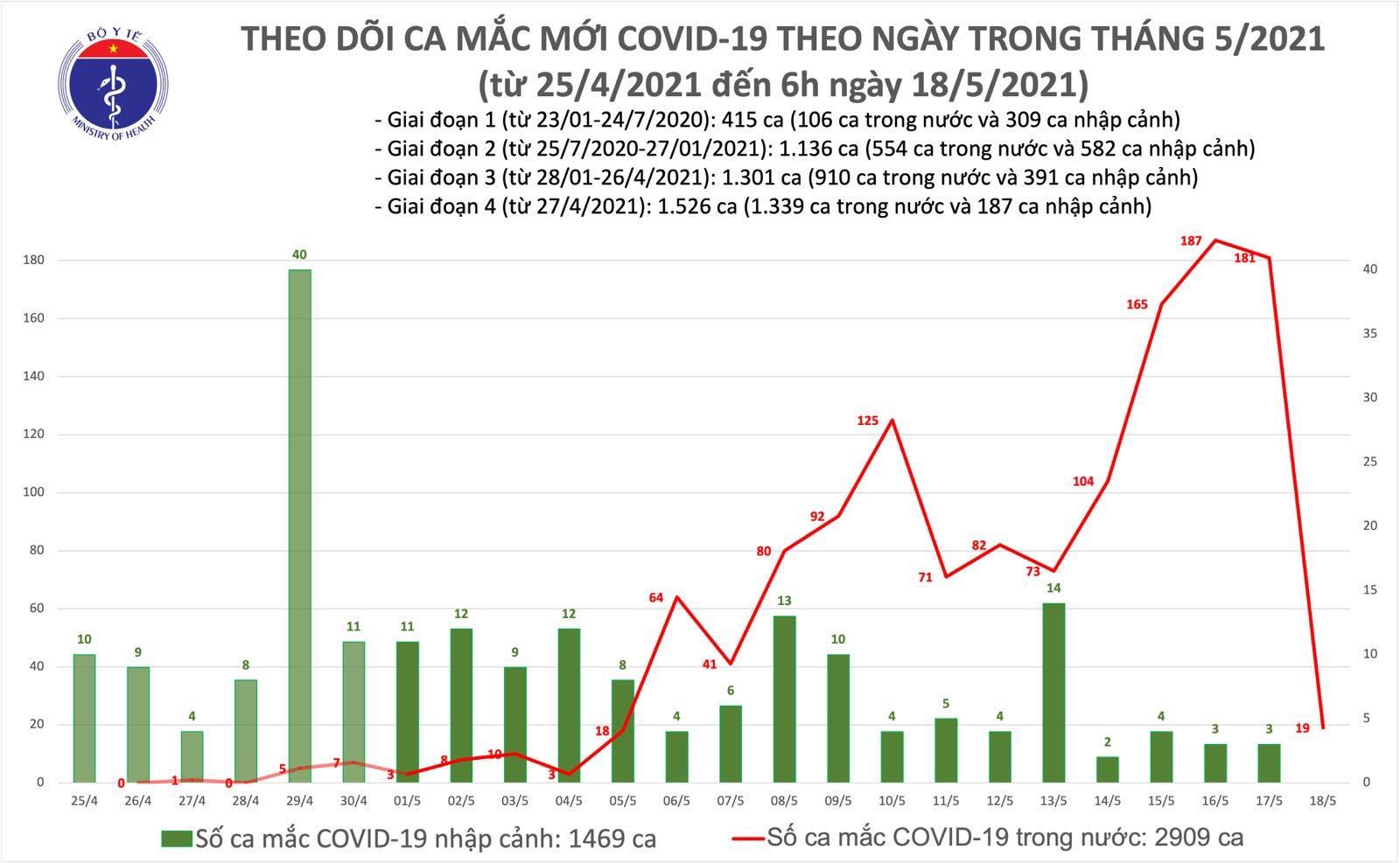 Thêm 19 ca mắc Covid-19 trong nước, riêng tại Hà Nội 13 ca