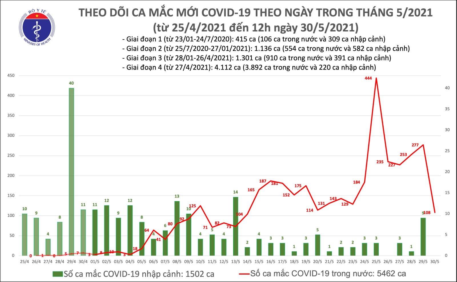 Trưa 30/5: Thêm 56 ca mắc COVID-19 trong nước, Bắc Giang và Bắc Ninh chiếm 54 ca