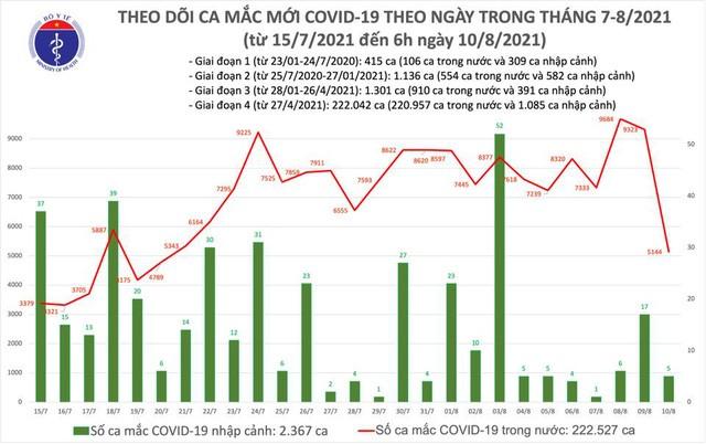 Sáng 12/8: Có 4.642 ca mắc COVID-19 tại TP HCM và 23 địa phương khác