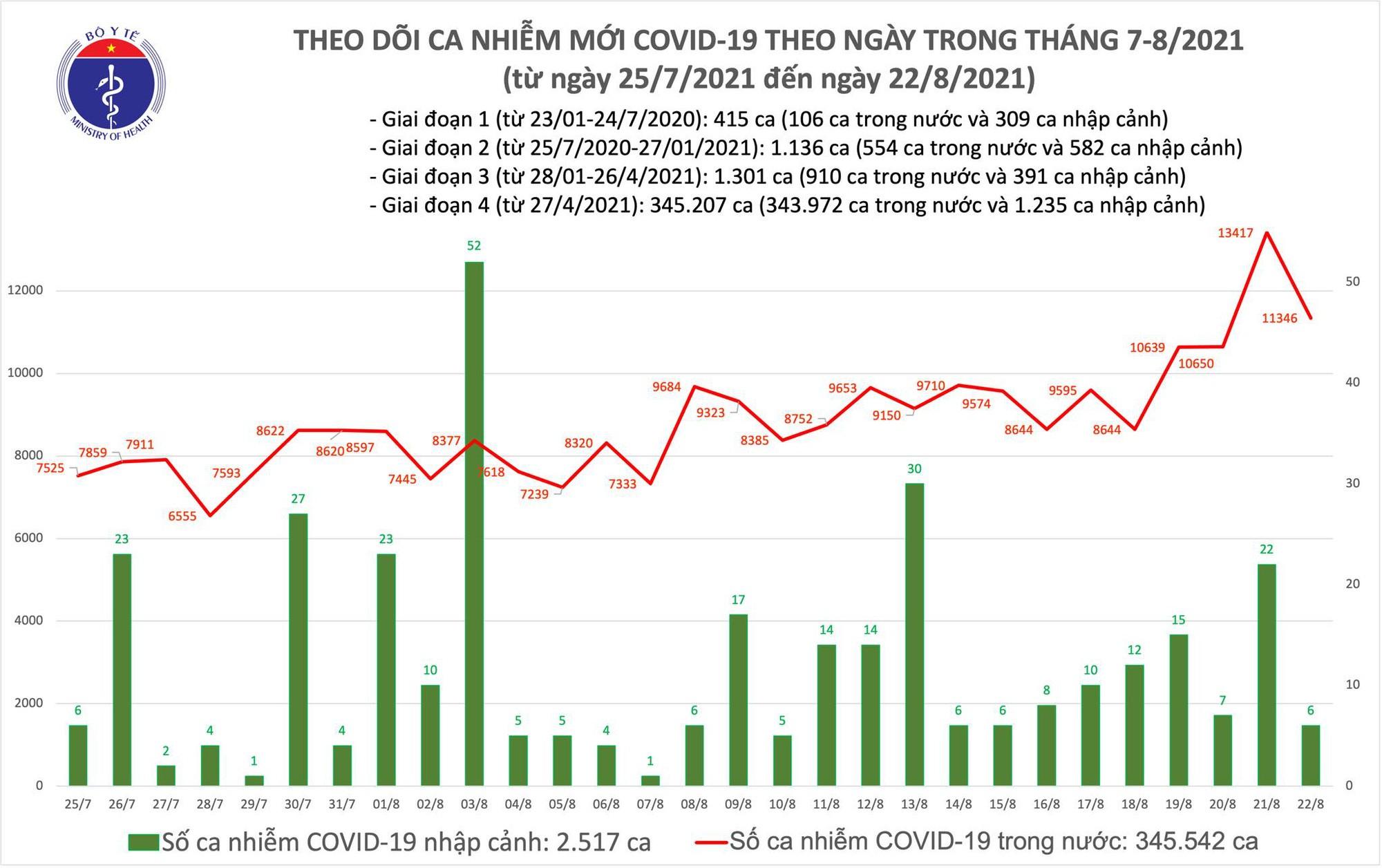 Tối 22/8: Thêm 11.214 ca mắc COVID-19, riêng TP HCM và Bình Dương đã 7.988 ca